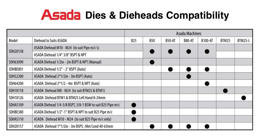 Asada Die Dieheads Compatibility 1024x532