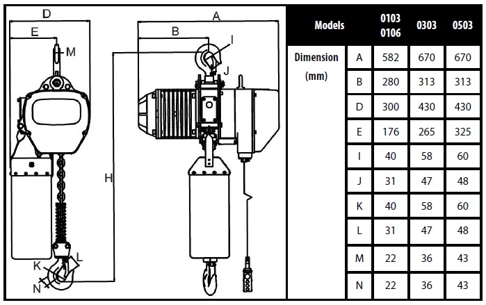 Specifications Toho 3 Phase Chain Hoist